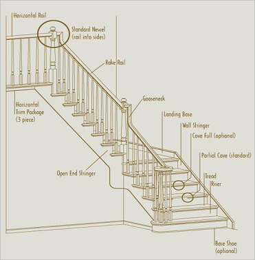 Stair Terminology Designed Stairs